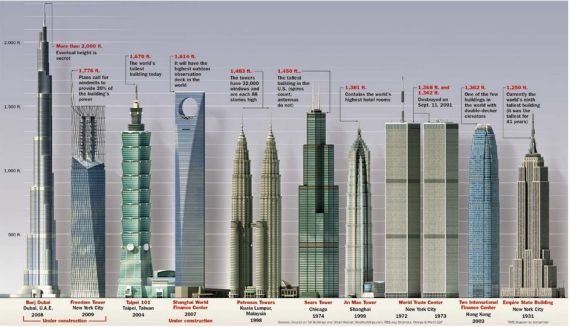 Modern Towers of Babel